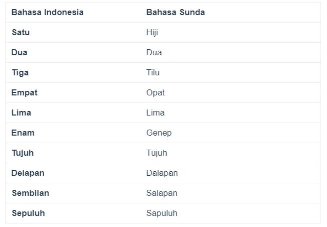 Menyebutkan Angka Dalam Bahasa Sunda
