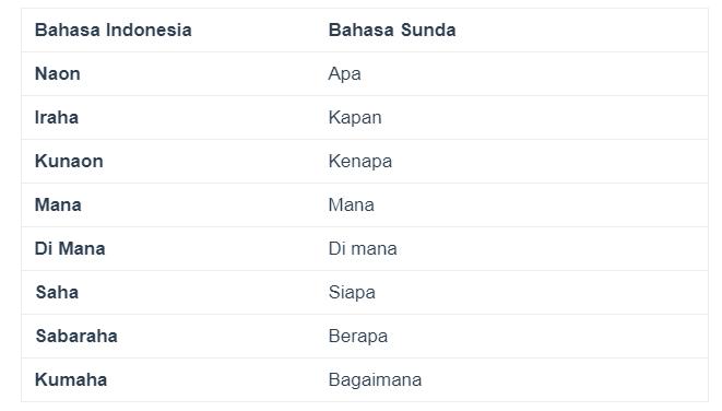 Tanyakan Kalimat Dalam Bahasa Sunda