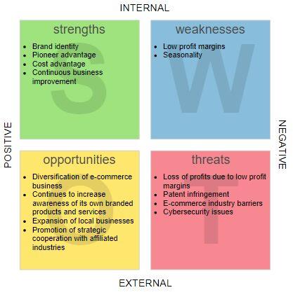 Cara Melakukan Analisis SWOT